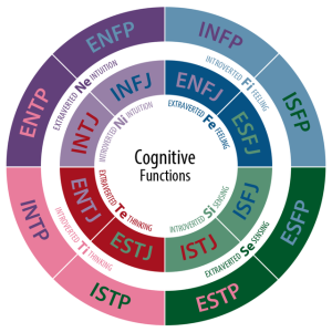 640px-CognitiveFunctions